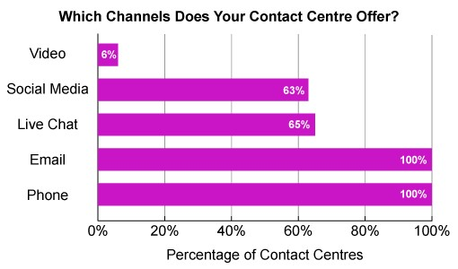 呼叫中心|IVR|在线客服|微信开发|解决方案